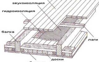 Как сделать потолок в деревянном доме: порядок работы и необходимые материалы