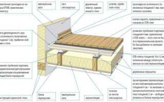 Поможет ли подшивка потолка листовым материалом улучшить звукоизоляцию