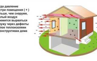 Теплоизоляция для потолка дома: выбор материала и секреты монтажа