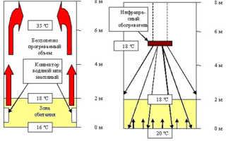 Инфракрасные потолки — революция в индустрии отопительных систем