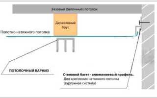 Карниз под натяжной потолок: особенности установки