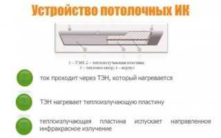 Инфракрасные потолочные обогреватели пленочные – секреты греющего потолка