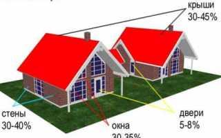 Как утеплить потолок в частном доме: внешние и внутренние методики