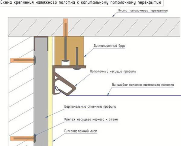 как крепятся натяжные потолки к гипсокартону