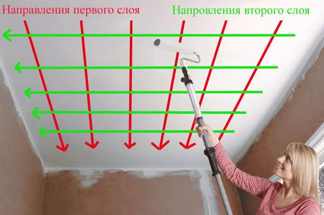 какой краской лучше красить потолок в квартире
