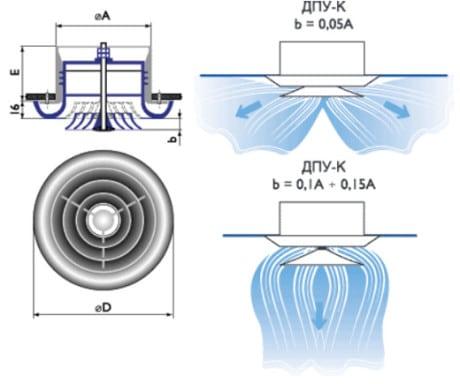 Строение диффузора