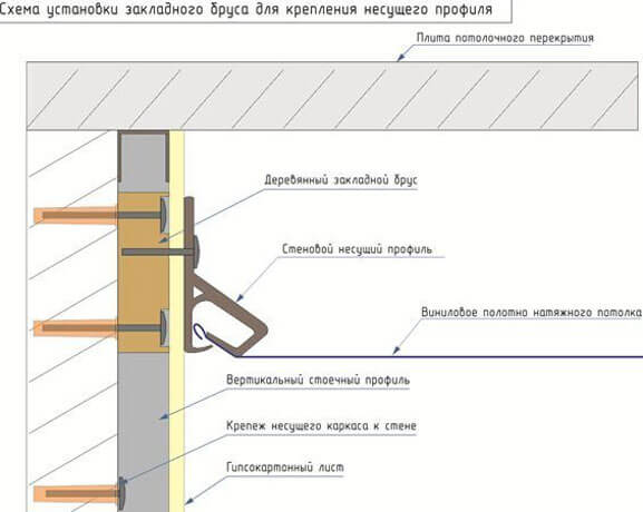 монтаж натяжного потолка на гипсокартонные стены