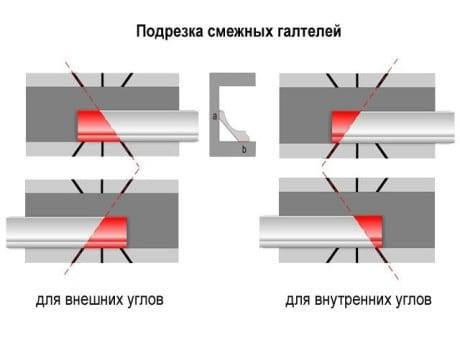Для обрезания внутренних и внешних углов