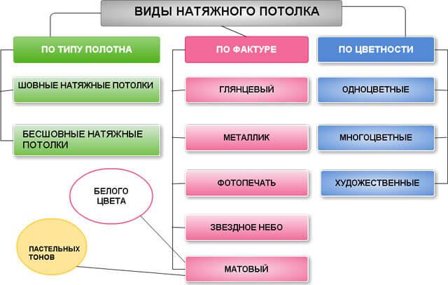 натяжные потолки как выбрать качественные