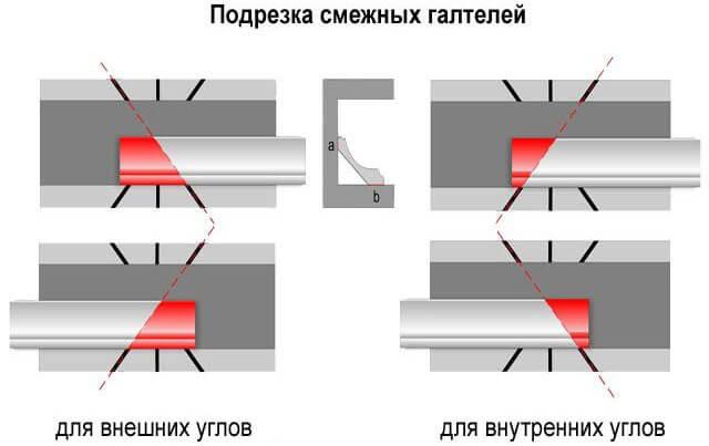 как правильно сделать угол на потолочном плинтусе