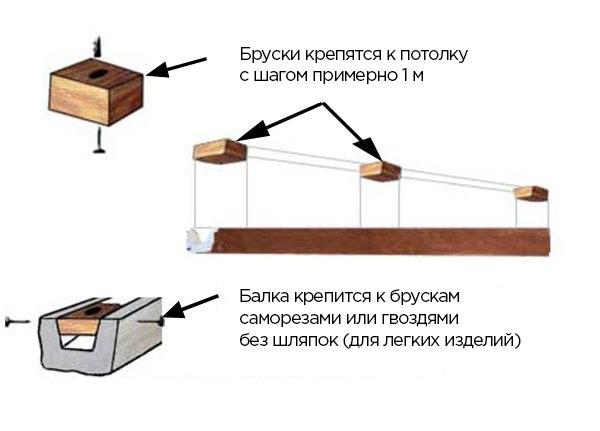 Крепление балки через бруски