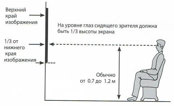 Рекомендуемая высота экрана