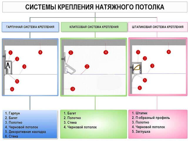 натяжные потолки штапиковая система