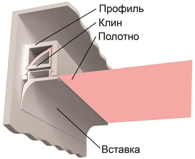 тканевый натяжной потолок как натянуть