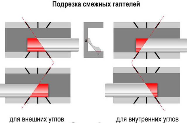 стыковка потолочного плинтуса в углах
