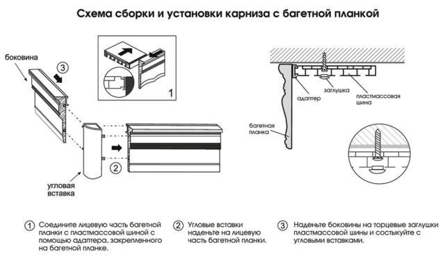 Схема сборки и установки карниза с багетной планкой