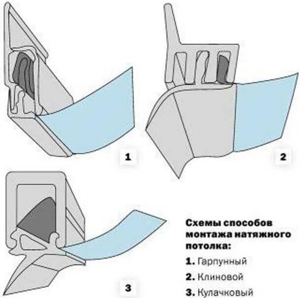 как самостоятельно снять натяжной потолок