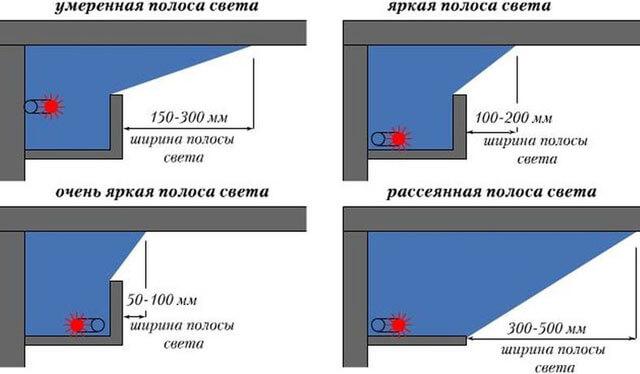 потолки со светодиодной лентой