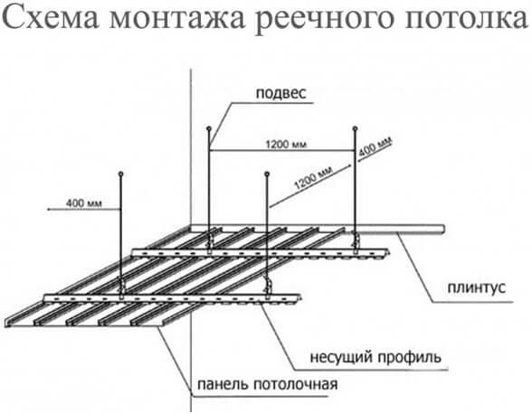 реечный потолок как собрать