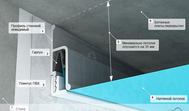 натяжной потолок расстояние от потолка