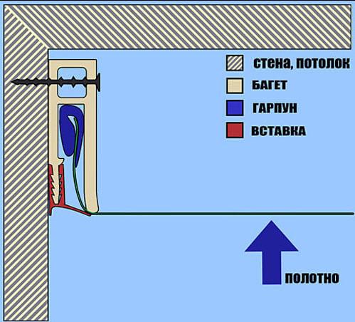 крепление багета для натяжных потолков