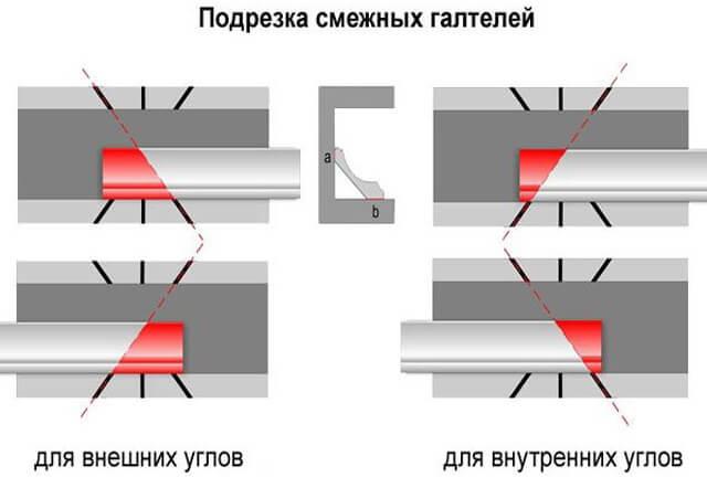 как нарезать потолочный плинтус с помощью стусла