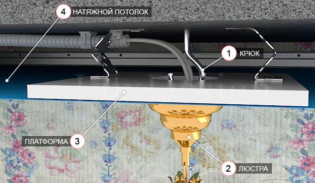 как правильно натягивать потолок