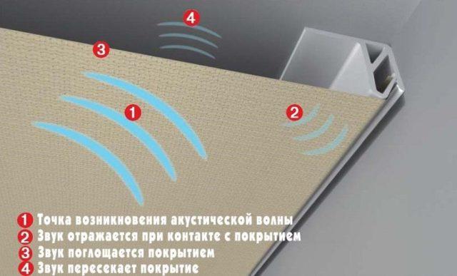 Распространение звука через натяжное полотно