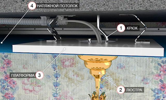 крепеж люстры к натяжному потолку