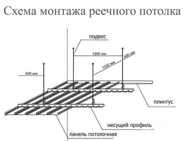 как сделать реечный потолок из дерева
