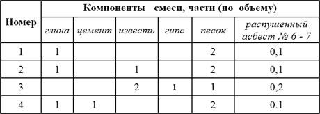 Таблица соотношения компонентов для побелки