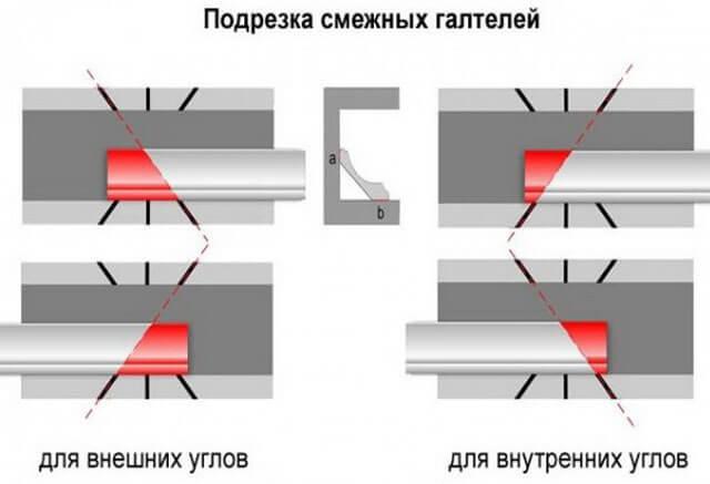 как прикрепить плинтус к потолку