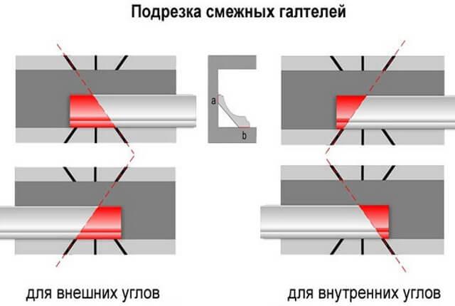 как пилить углы потолочного плинтуса