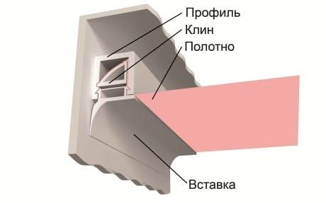 крепление натяжного потолока