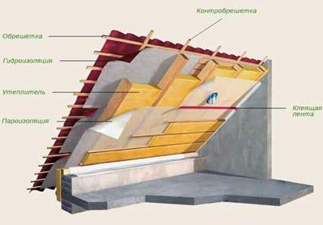 Схема утепления мансардного потолка