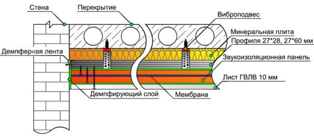 Схема многослойной шумоизоляции потолка