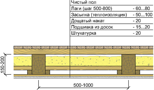 как подшить потолок доской в частном доме
