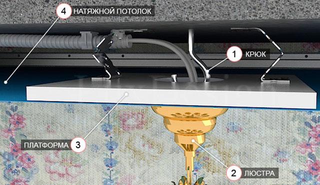 как поставить люстру на натяжной потолок