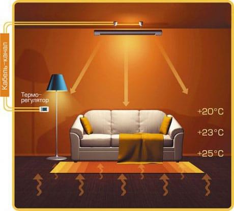 Установка обогревателя на потолок