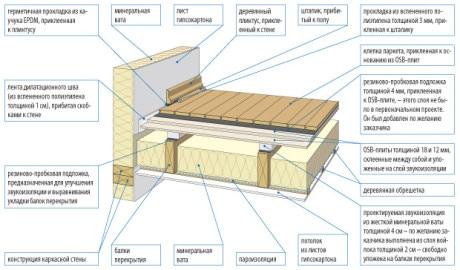 устройство деревянного шумоизолированного перекрытия