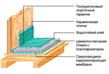 Устройство гидроизоляции потолка в деревянном доме