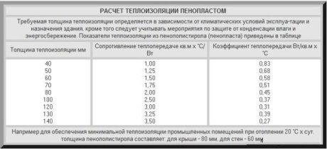 Таблица расчета пенопласта-утеплителя
