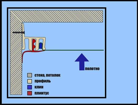 Схема клинового крепежа