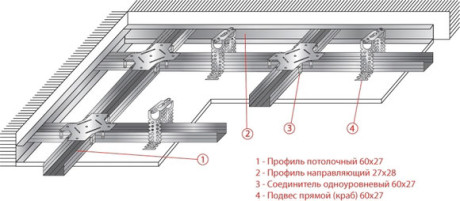 Схема каркаса многоуровневого потолка
