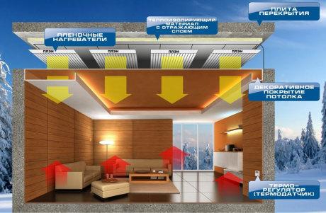 Схема потолочного ИК отопления