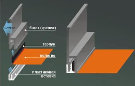 Крепление натяжного потолка