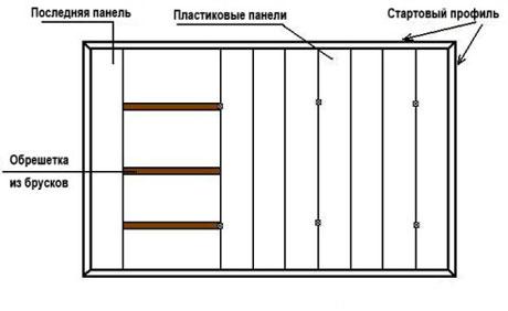 Схема укладки панелей из пластика на потолок