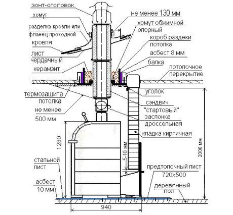 Конструктивные элементы дымохода