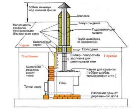 Отопительная система бани