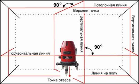 Замеры при помощи лазерного уровня